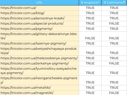 Проверка индексации страниц в XML Sitemap
