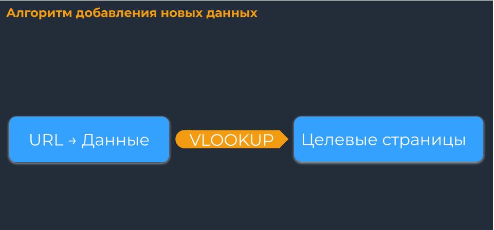 Функция VLOOKUP для подтягивания данных в основную таблицу по каждому URL