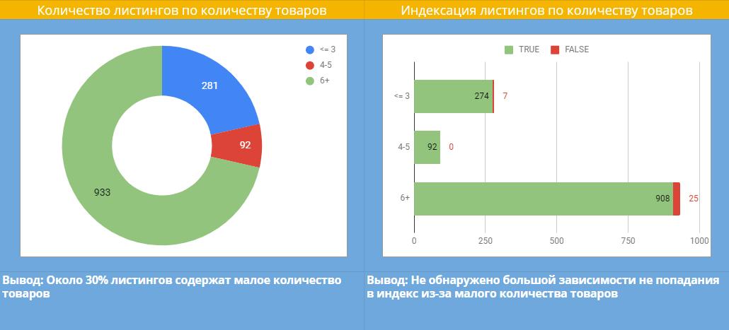 Диаграмма: Количестов листингов по количеству товаров и индексация листингов по количеству товаров