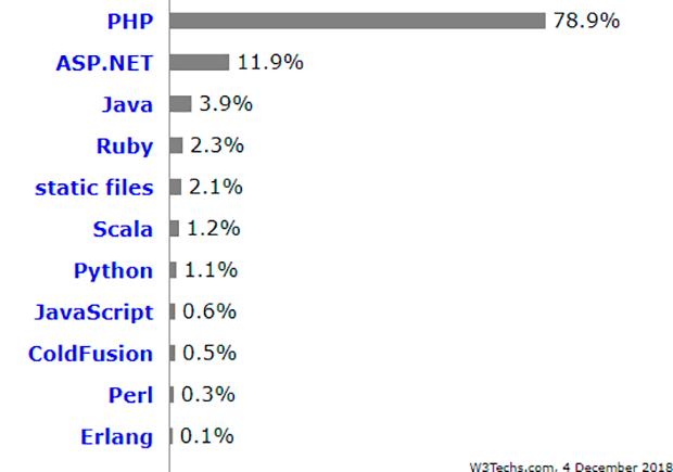Серверные языки программирования
