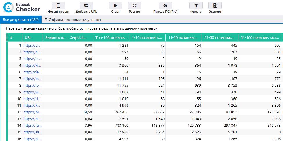 Как узнать количество ключевых слов с помощью Netpeak Checker