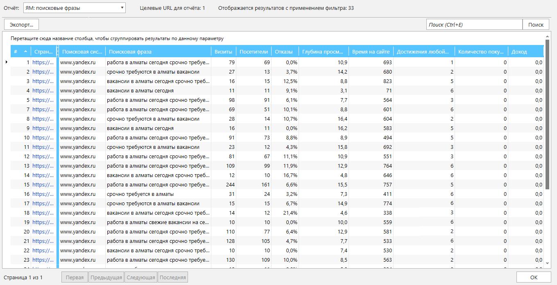 В модуле «База данных» Netpeak Spider вы можете просматривать, экспортировать и фильтровать такие данные из Яндекс.Метрики, как поисковые фразы, визиты, посетители, охваты, глубина просмотра, время на сайте, достижения целей, количество покупок и доход