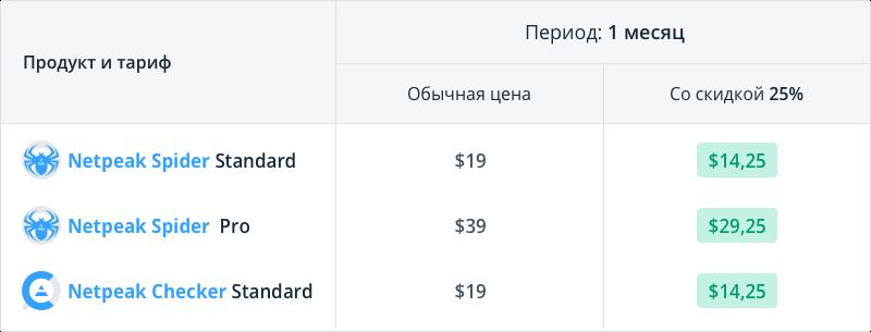 Сравните цены и выгоду от покупки Netpeak Spider Standard / Pro и Netpeak Checker Standard на месяц со скидкой 25% по промокоду Baseballbat