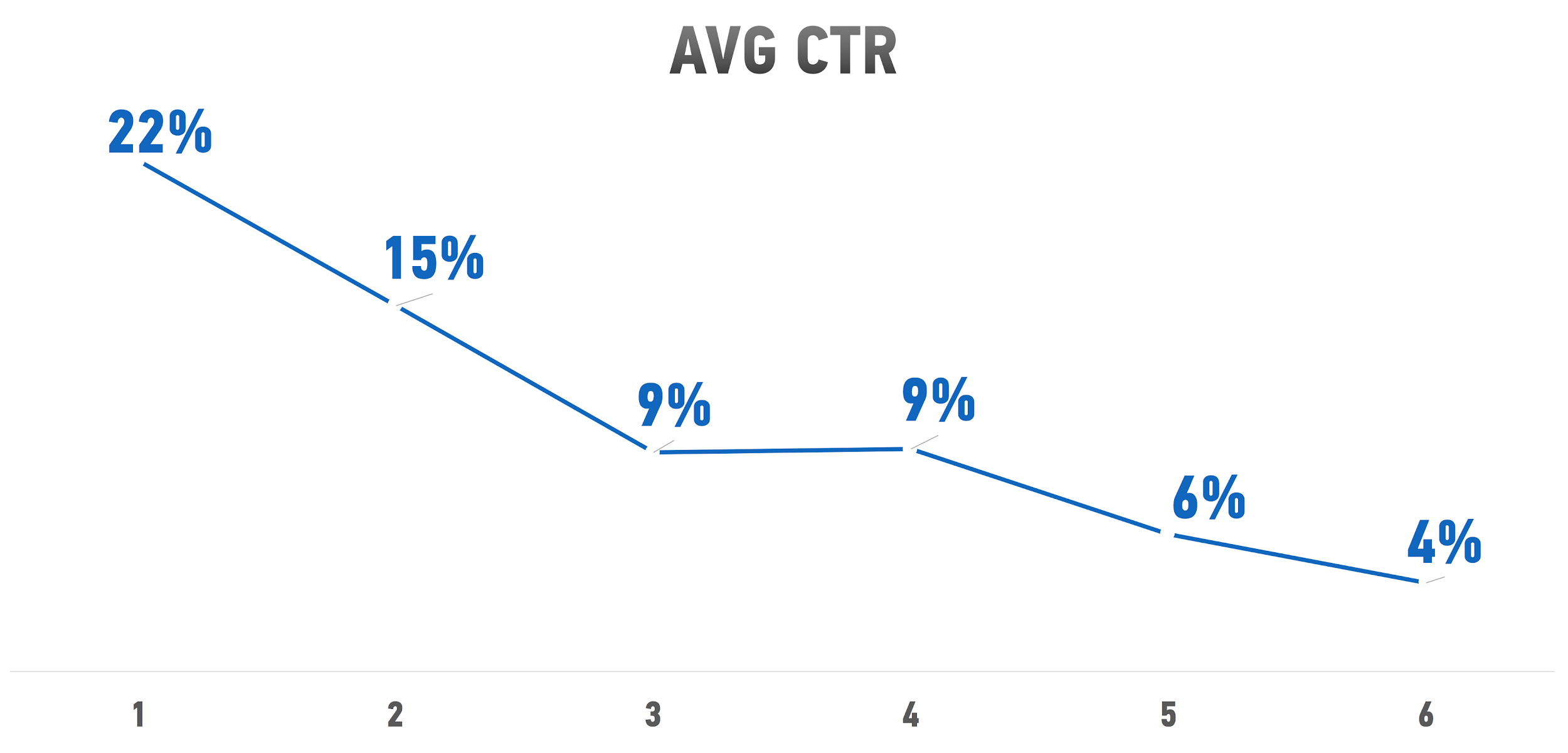 Как меняется CTR
