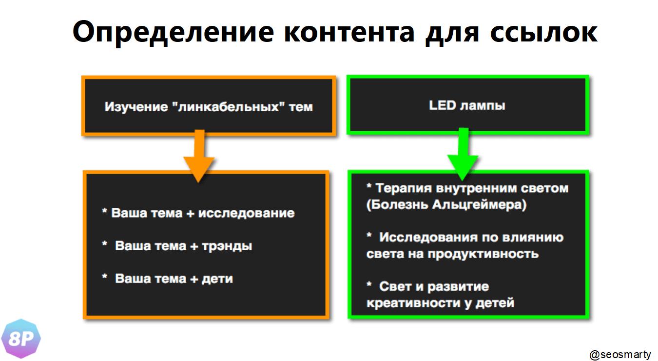 Определение контента для ссылок
