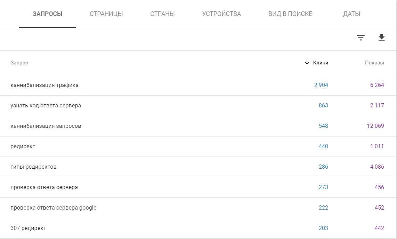 Запросы в сервисе Google Search Console отображаются списком на отдельной вкладке «Запросы»