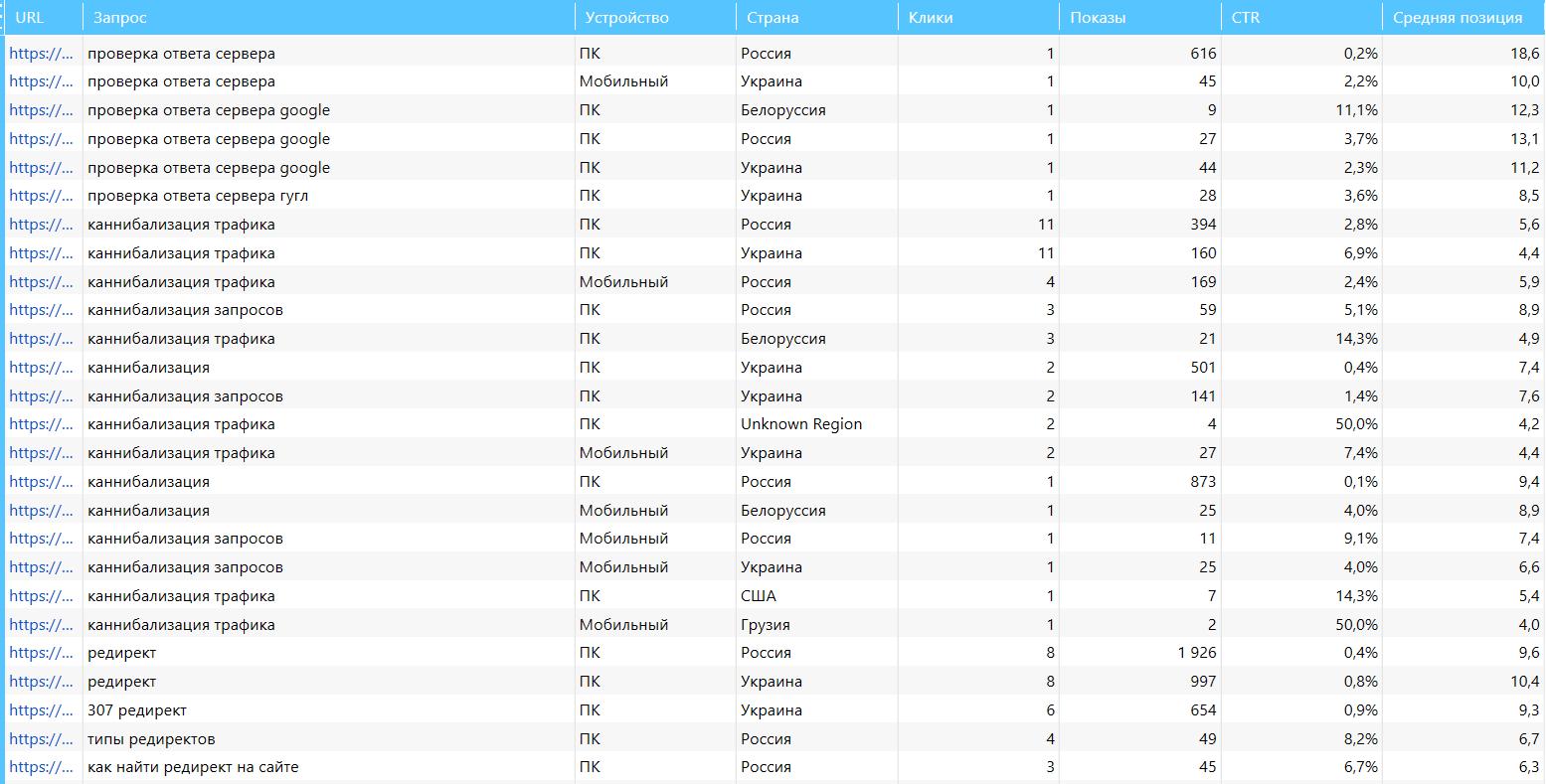 В модуле «База данных» краулера Netpeak Spider вы можете сравнивать эти и другие данные из Google Search Console сразу в одной таблице