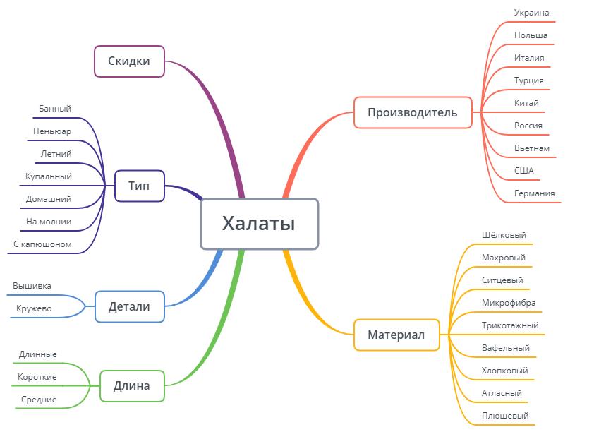 Визуализация структуры сайта в XMind
