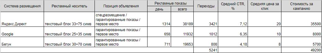 Пример медиаплана контекстной рекламы для нескольких площадок с указанием стоимости клика, количества переходов и показов объявлений