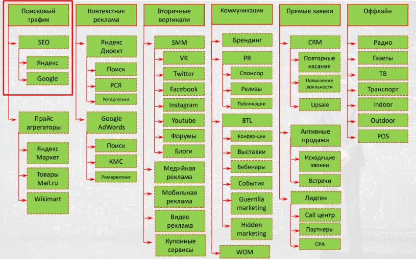 Как составить список всех рекламных каналов для медиаплана