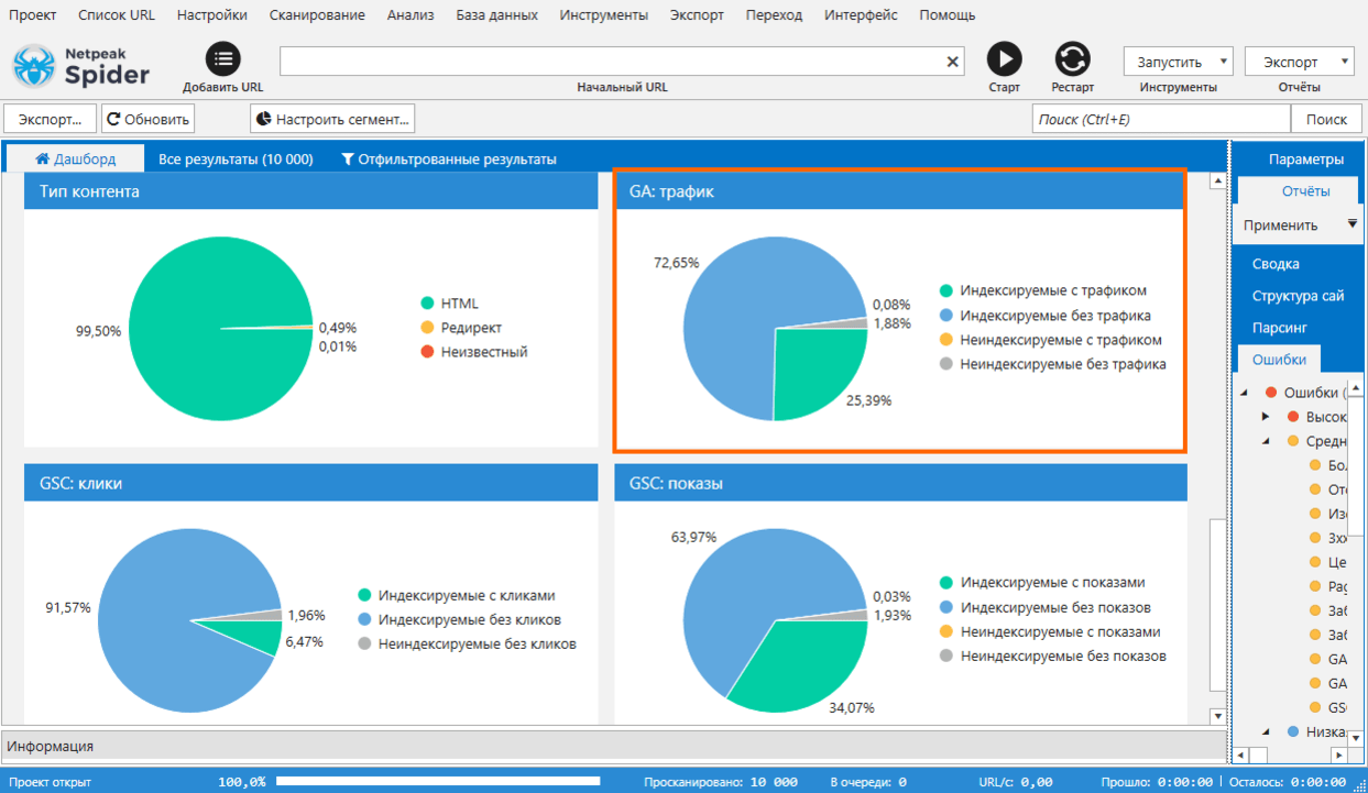 По окончании анализа вы увидите диаграмму «Google Analytics: трафик» на дашборде Netpeak Spider 3.3