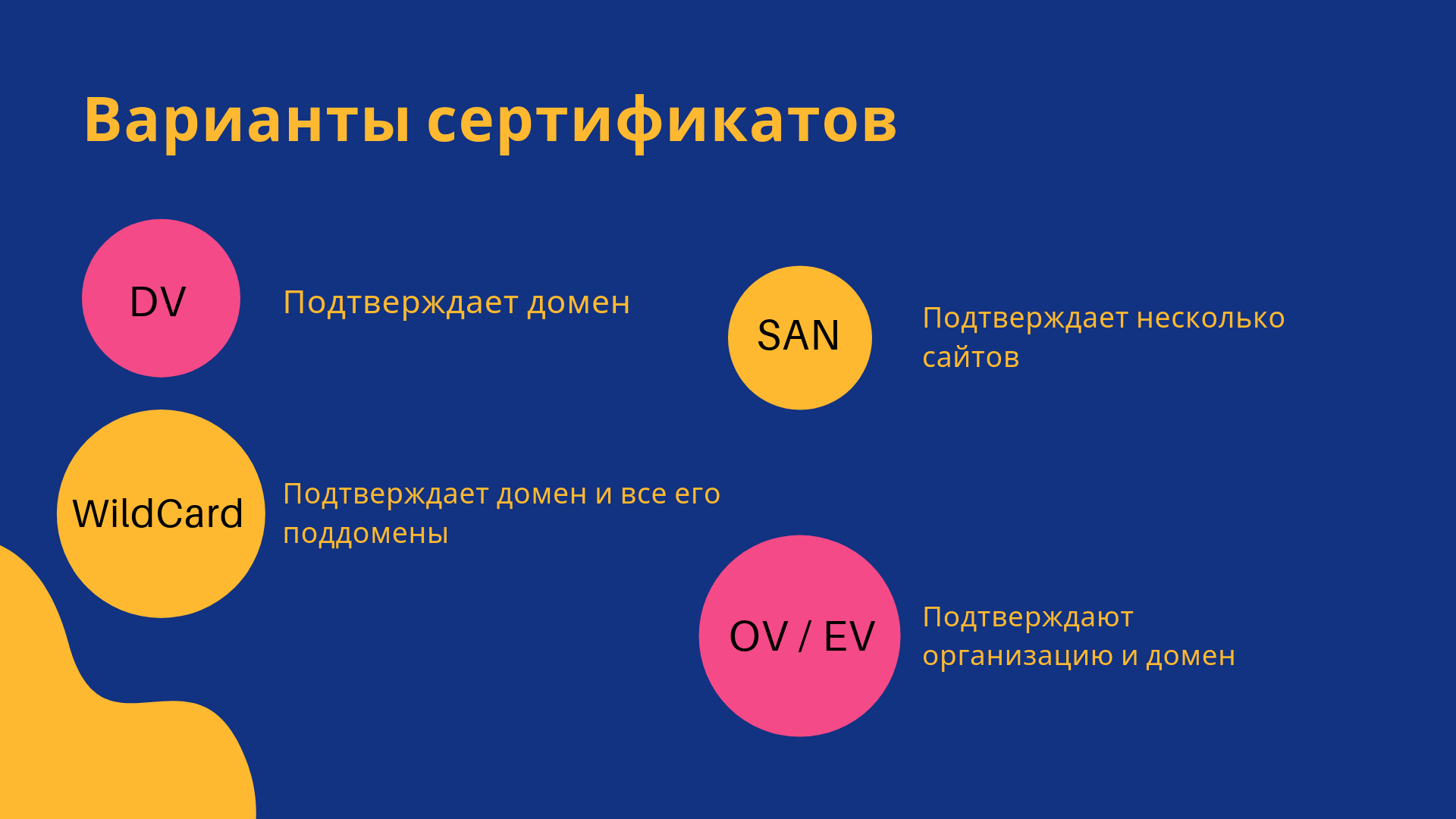 Варианты сертификатов безопасности