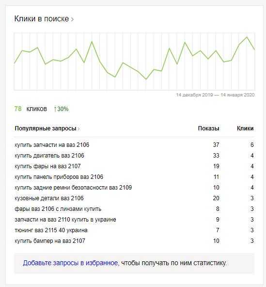 Данные, которые содержатся в разделе «Сводка» Яндекс.Вебмастера