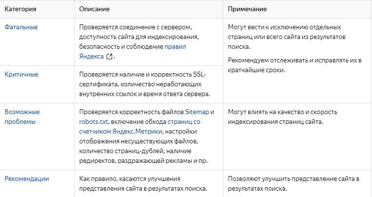 Ошибки на сайте, которые определяет Яндекс.Вебмастер