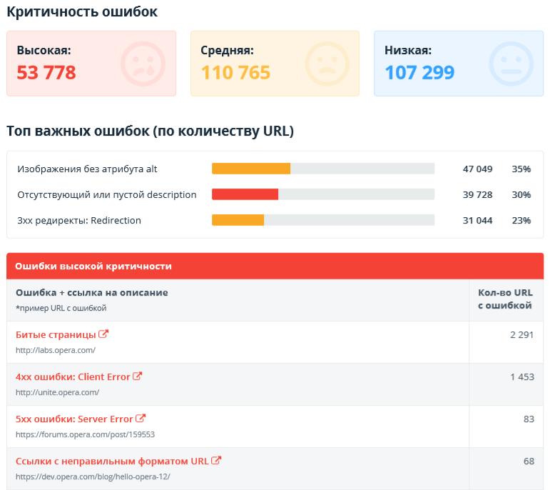 Netpeak Spider: раздел «Ошибки» в аудите качества оптимизации