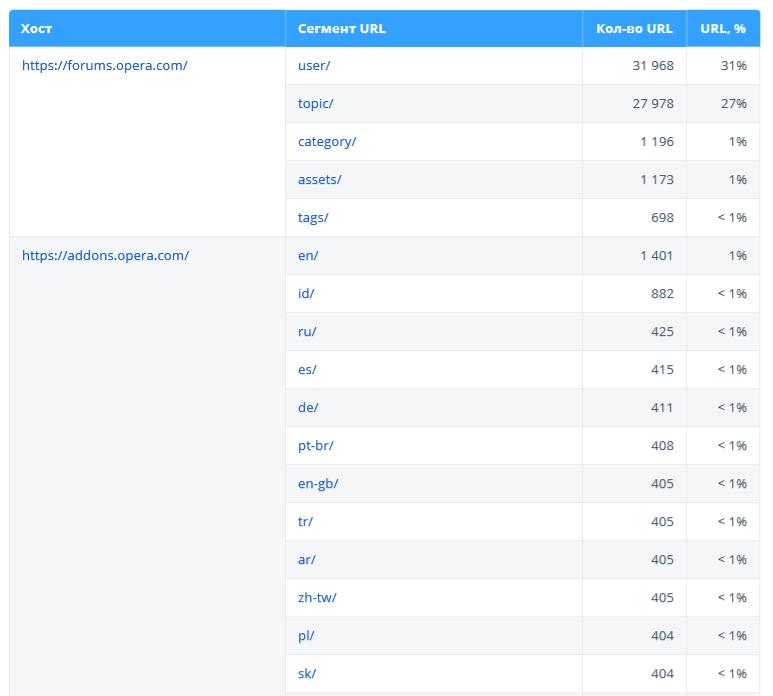 Netpeak Spider: раздел «Структура URL» в аудите качества оптимизации