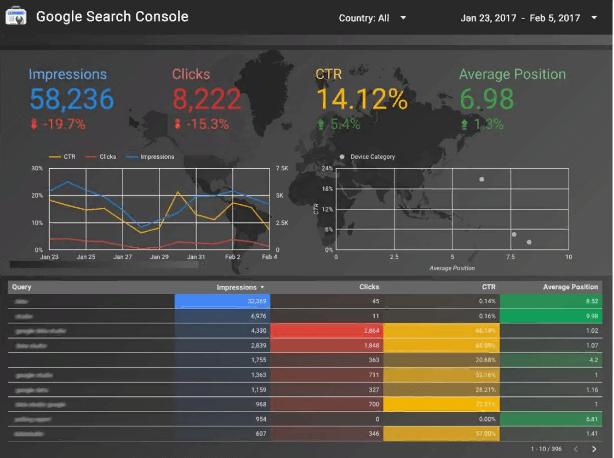 Отчёт на основе данных из Google Search Console в Google Data Studio