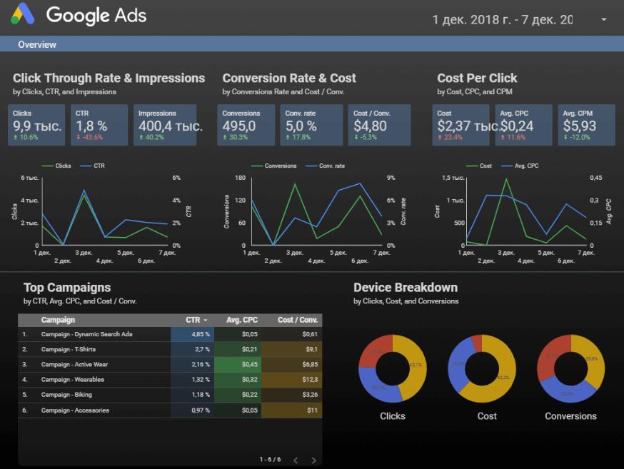 Отчёт на основе данных из Google Adwords в Google Data Studio
