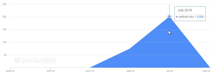 Анализ в SimilarWeb