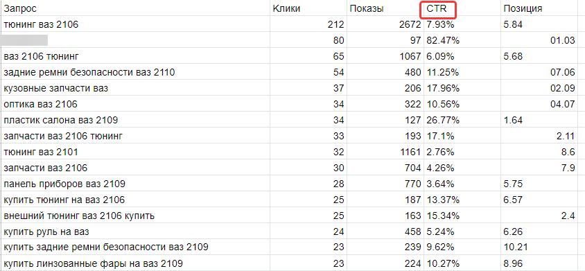 Скачанный отчёт из Google Search Console с данными по позициям