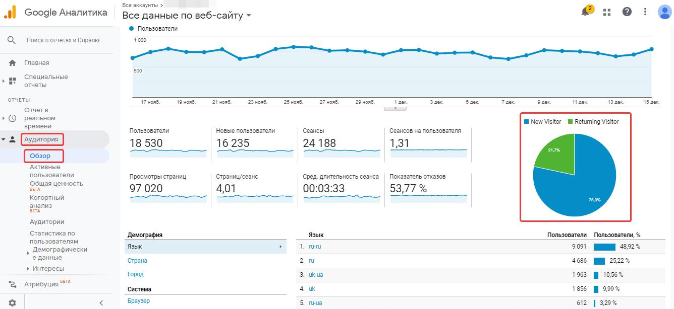 Отчёт «Аудитория» в Google Аналитике