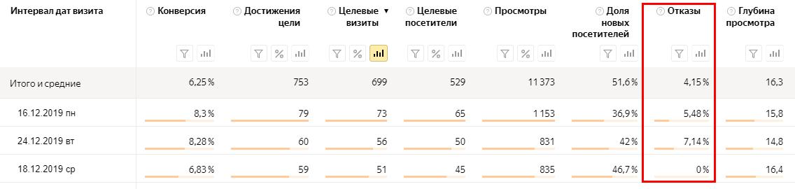 Процент отказов в разделе «Посещаемость» Яндекс.Метрики