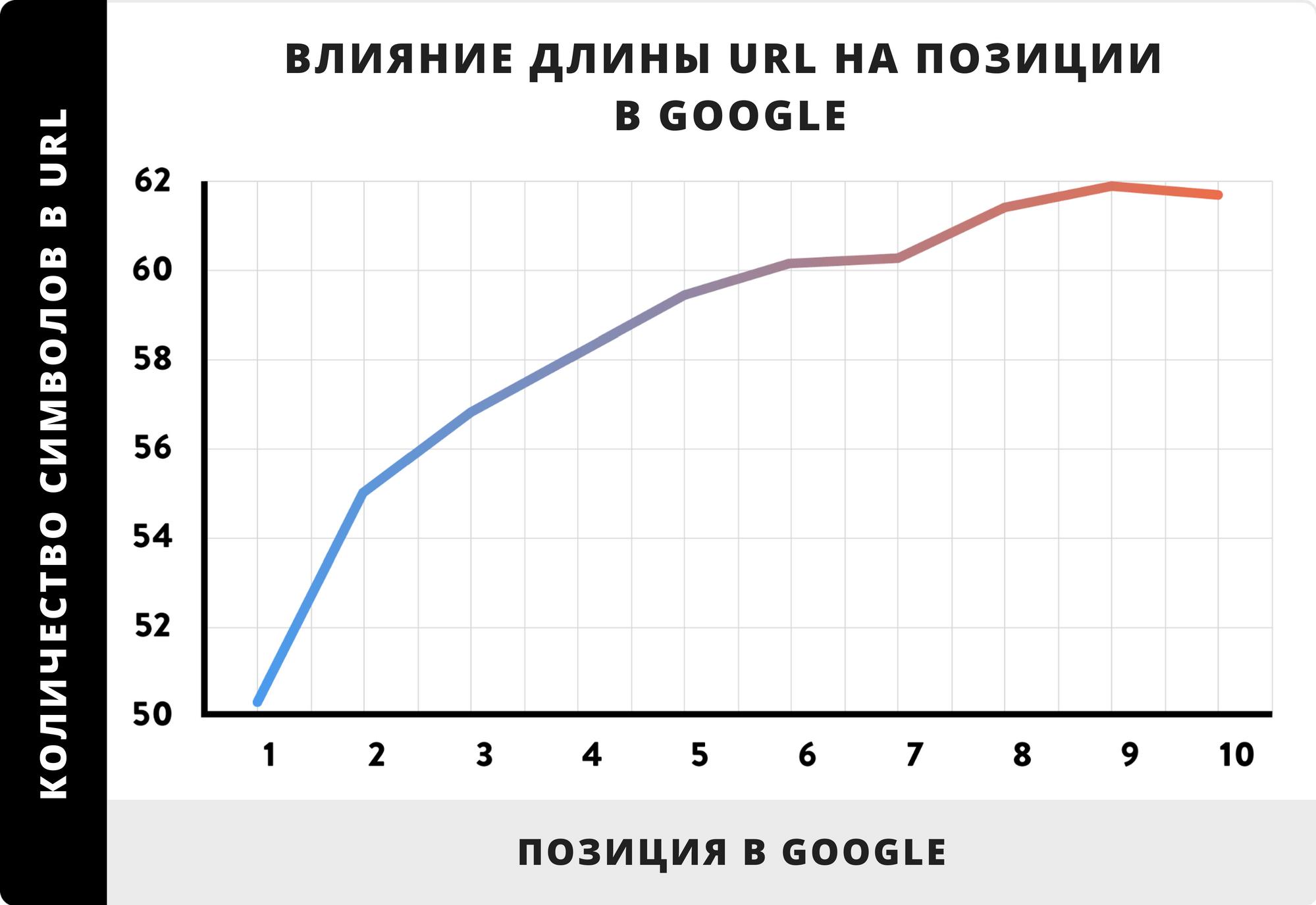 Влияние длины URL