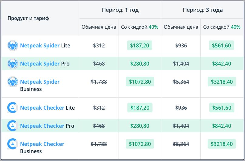 Показываем выгоду от покупки Netpeak Spider Lite / Pro / Business и Netpeak Checker Lite / Pro / Business на 1 и 3 года со скидкой 40% по промокоду Bang-40