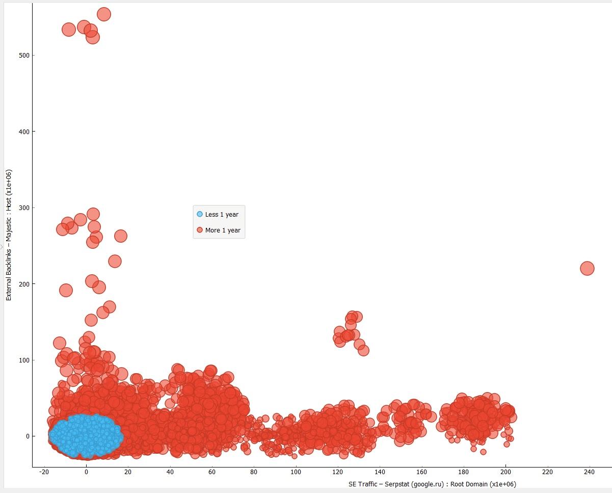 График: Распределение сайтов в зависимости от даты запуска