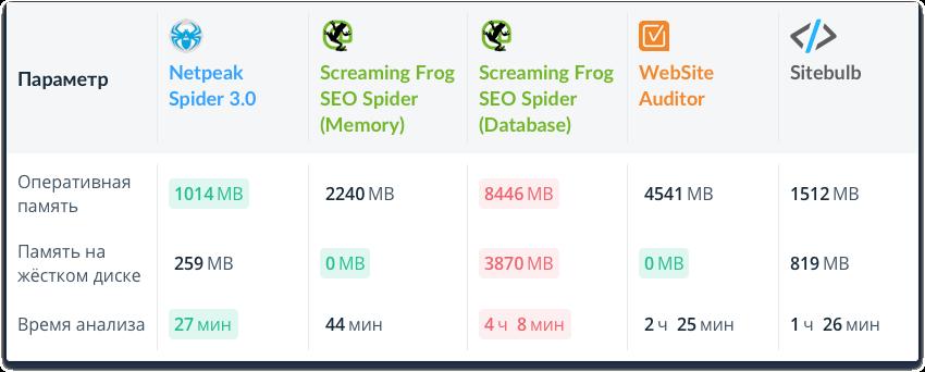 Сравнение Netpeak Spider 3.0 с конкурентами при анализе 100 000 URL