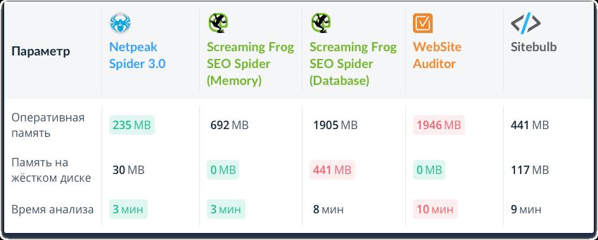 Сравнение Netpeak Spider 3.0 с конкурентами при анализе 10 000 URL