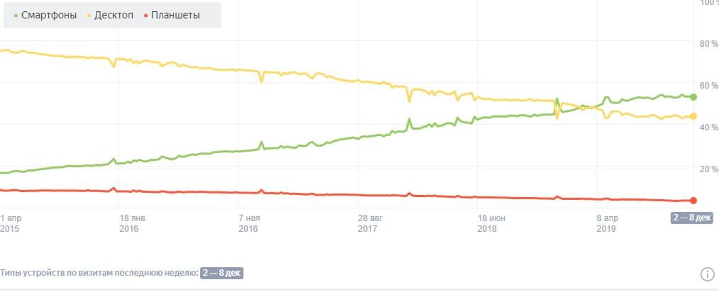 Рост популярности мобильного интернета согласно данным Яндекс.Радара можно увидеть на графике