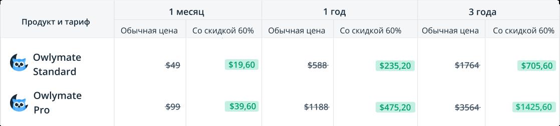 Сравниваем цены на Owlymate Standard и Pro в день релиза и на Чёрную пятницу со скидкой 60%
