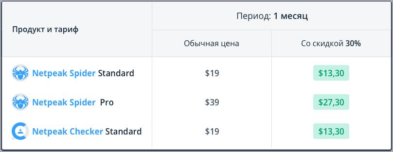 Сравните цены и выгоду от покупки Netpeak Spider Standard / Pro и Netpeak Checker Standard на месяц со скидкой 30% по промокоду Karaoke