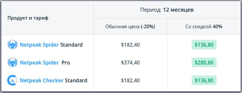 Сравните цены и выгоду от покупки Netpeak Spider Standard / Pro и Netpeak Checker Standard на 12 месяцев со скидкой 40% по промокоду Nightclub