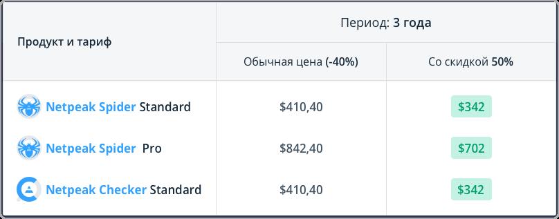 Сравните цены и выгоду от покупки Netpeak Spider Standard / Pro и Netpeak Checker Standard на 3 года со скидкой 50% по промокоду OpenAir