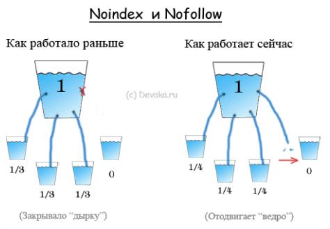 Внутренний PageRank: схематическое изображение передачи веса страниц с инструкциями noindex и nofollow