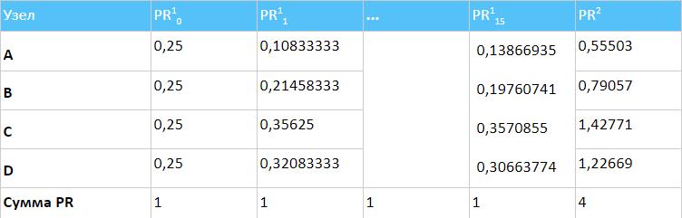Таблица расчётов внутреннего PageRank в Netpeak Spider