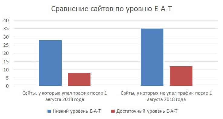 Сравнение сайтов по уровню E-A-T