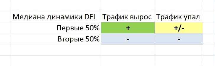 Структура DFL