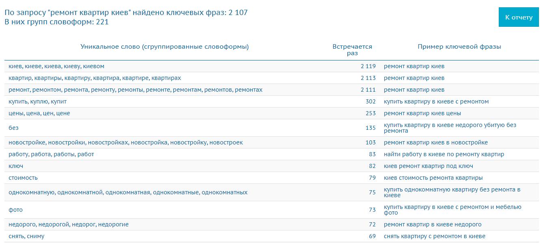 Автоматическая группировка ключевых слов в сервисе Букварикс