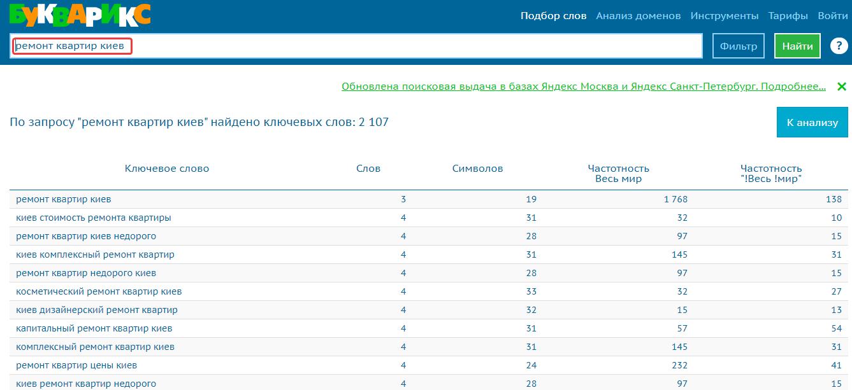 Как искать ключевые слова в сервисе Букварикс