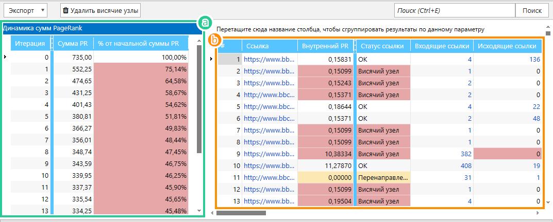 Таблица с динамикой сумм PR
