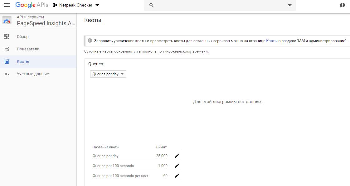 Лимиты на использование API